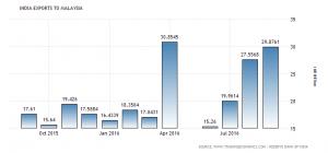 india-exports-to-malaysia