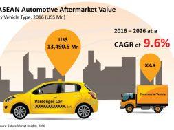 Automotive-Aftermarket