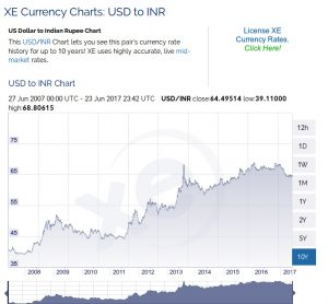 USD-to- INR