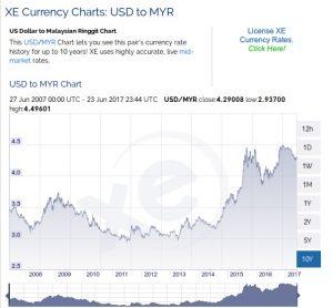 USD-to-MYR