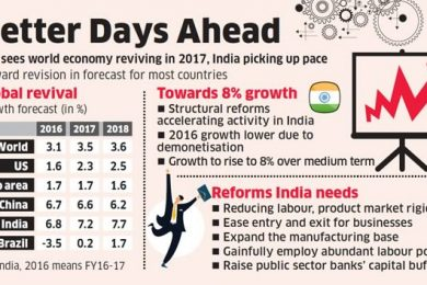 india economic outlook 2017 pdf