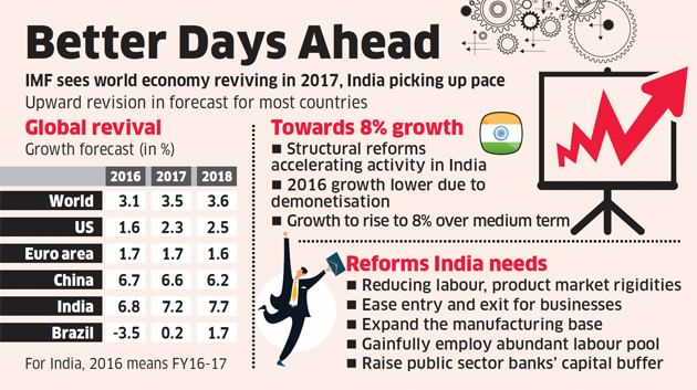 India's fastest-growing economy tag faces no risk from China anytime soon, confirms IMF