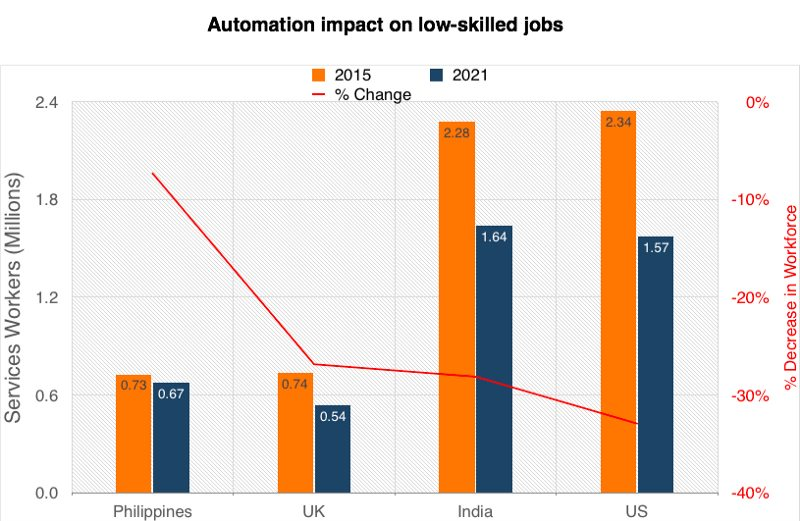 Automation steals IT services and BPO jobs
