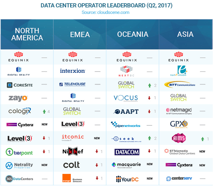 AIMS only Malaysian operator on Asian Data Centre leaderboard