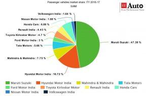 India passenger vehicle market share 2016 – 2017 – source SIAM