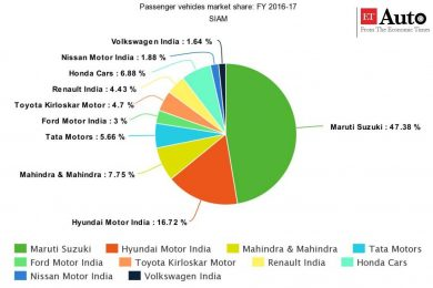 India passenger vehicle market share 2016 – 2017 – source SIAM