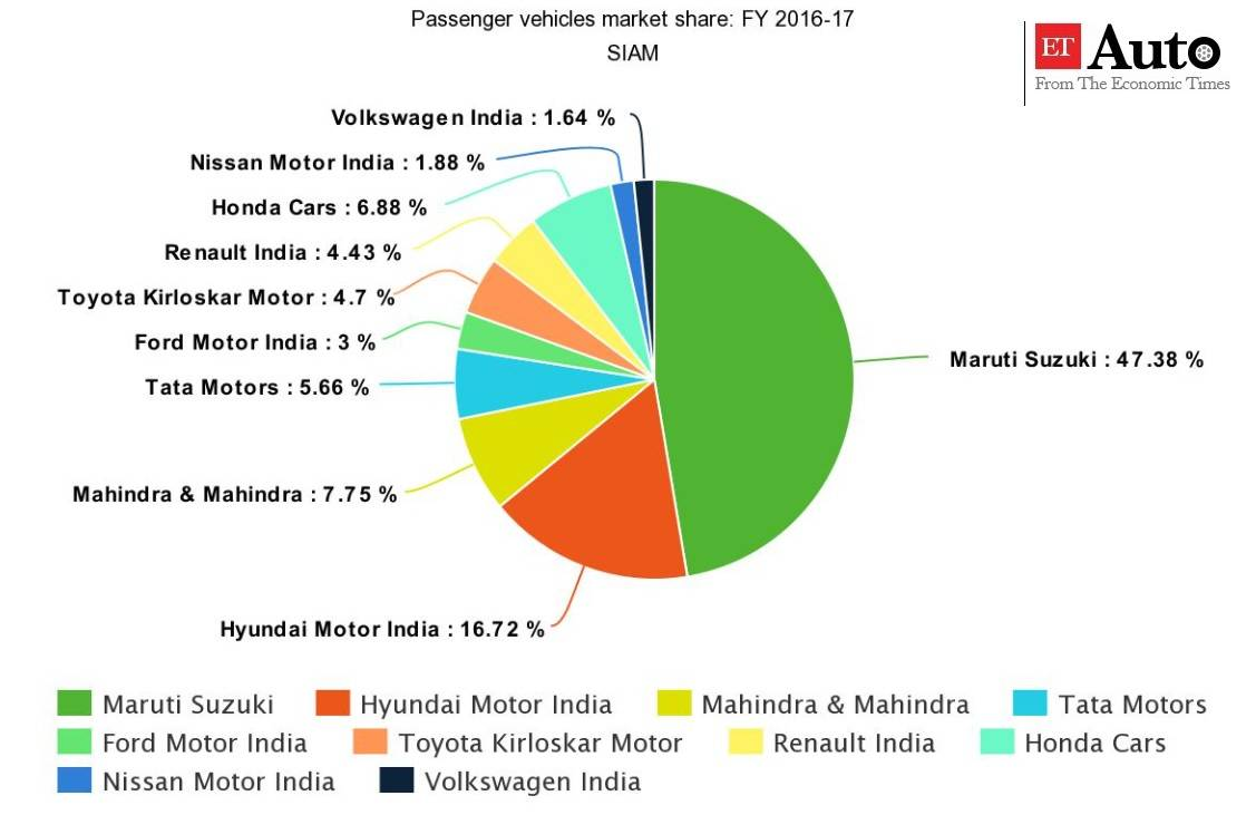 India To Be A Major Manufacturing Hub For Automobiles With