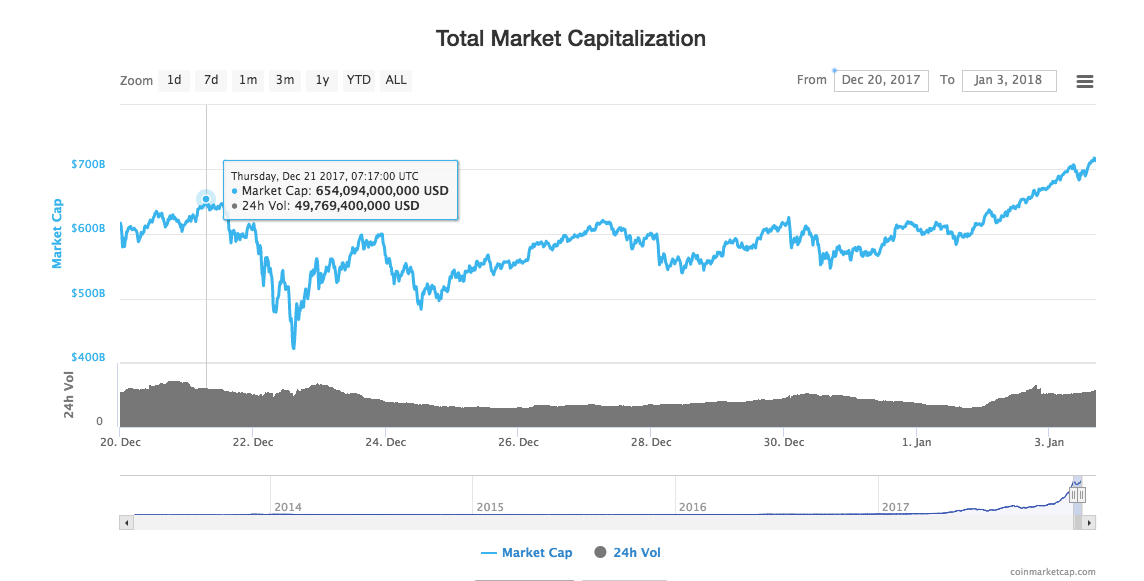 Total cryptocurrency market cap hits over $700 billion