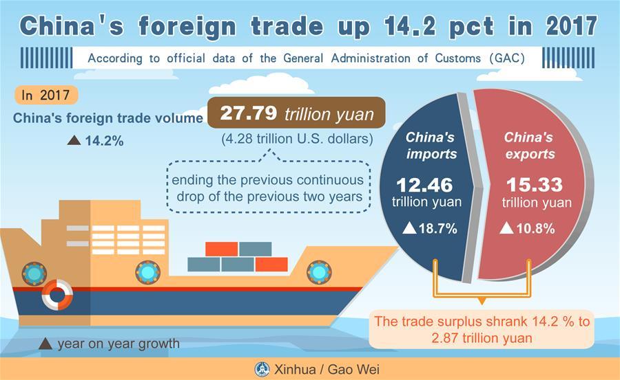 Changing trade pattern echoes China's economic shift
