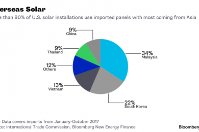 Bloomberg on US solar panel imports