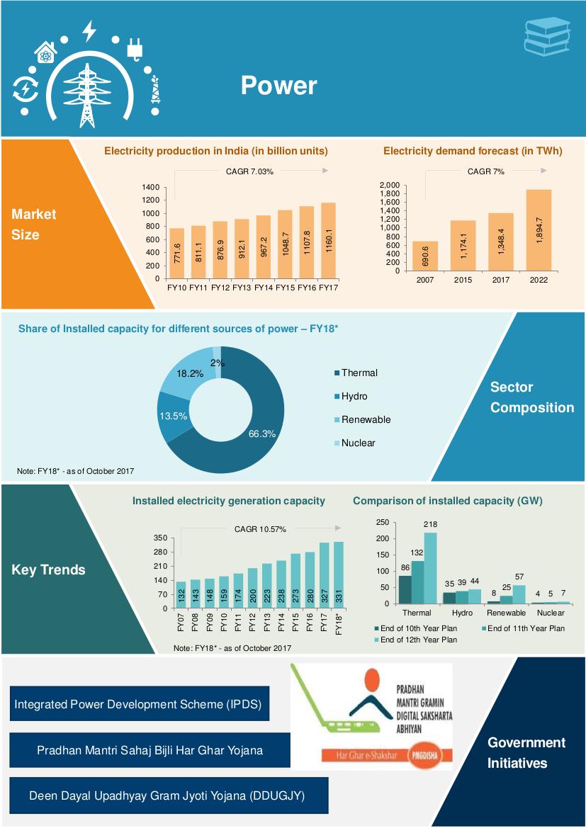 India's renewable energy initiative