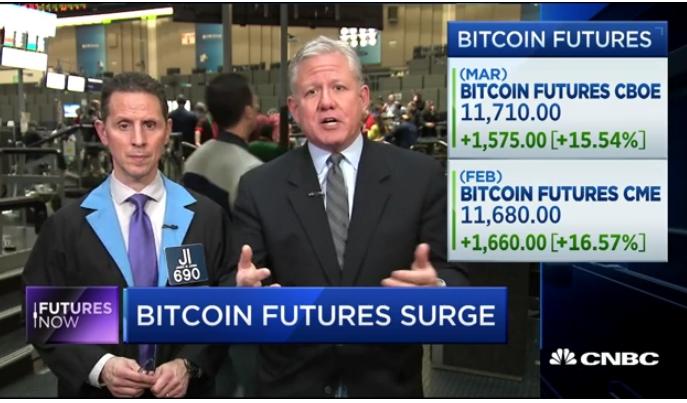 Bitcoin futures surge