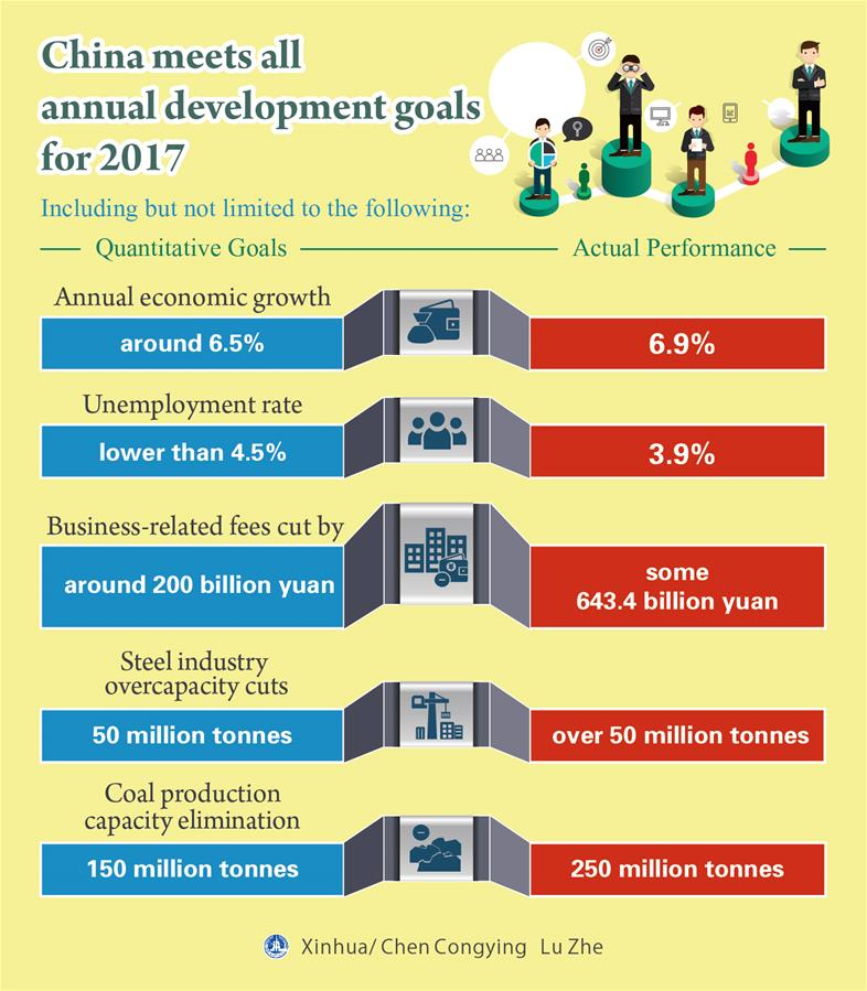 China meets all annual development goals for 2017
