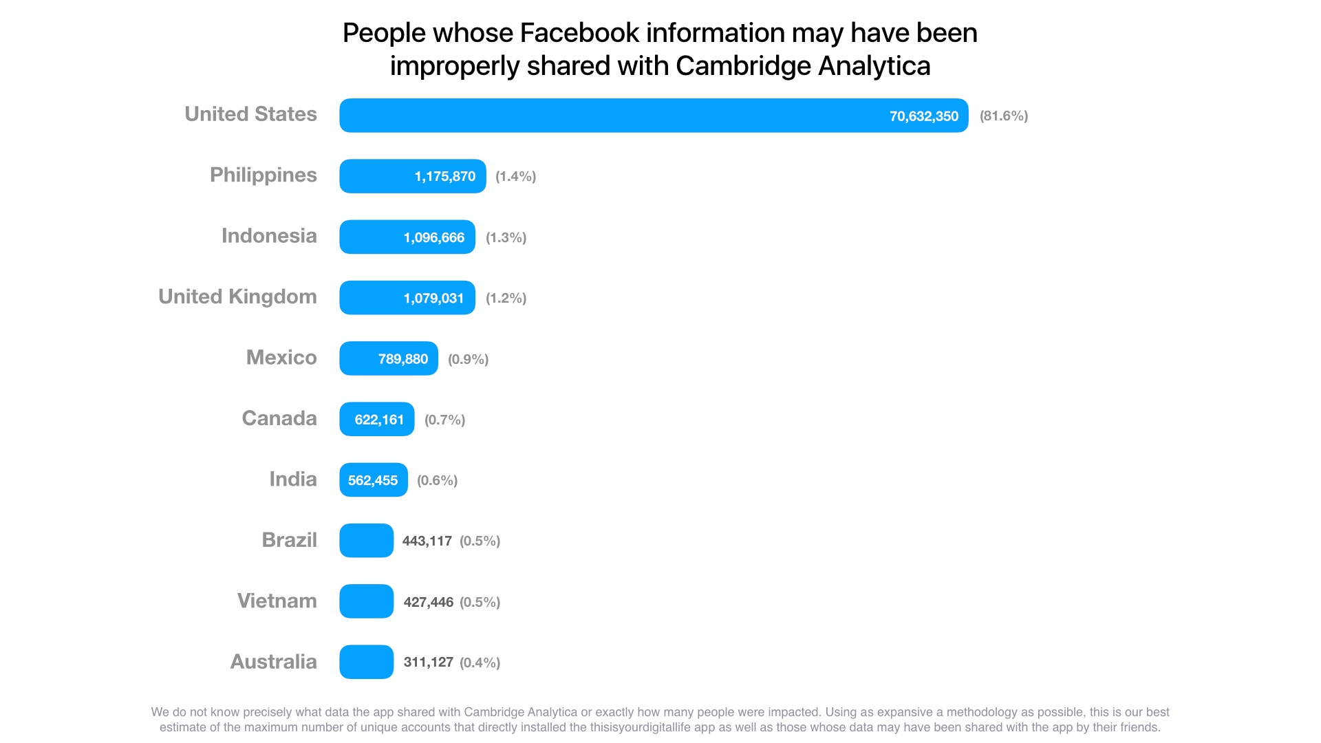 The power of machine learning – Lessons learned from the recent Facebook and Cambridge Analytica scandal