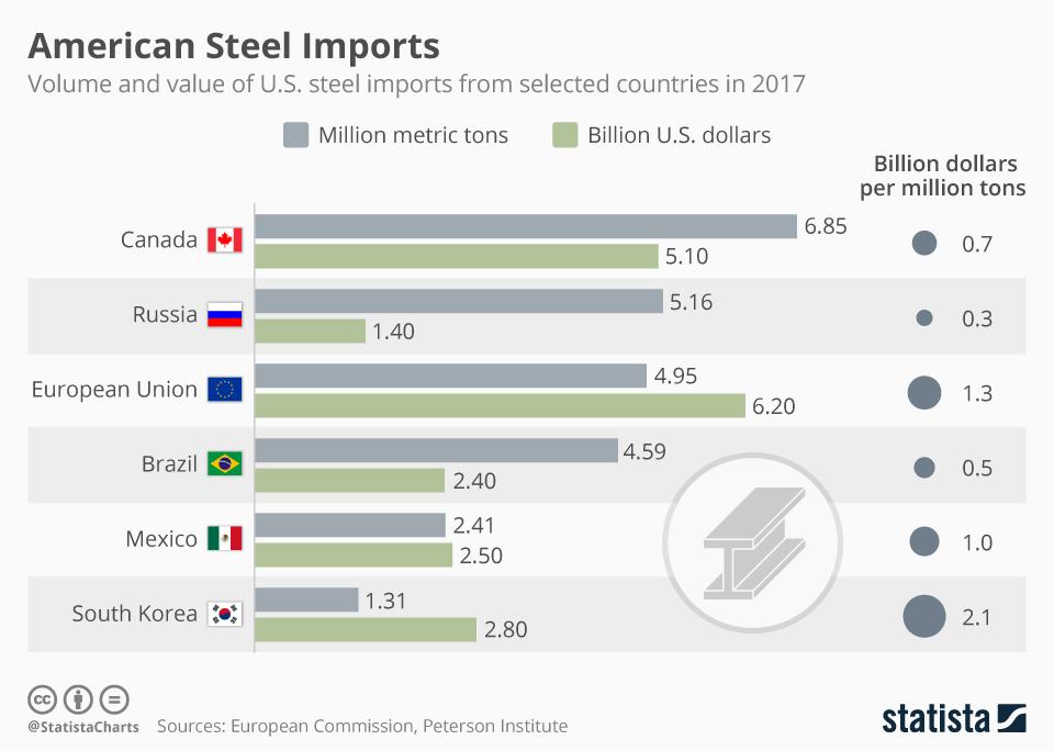 The impact on Malaysia of US tariffs on steel and aluminium
