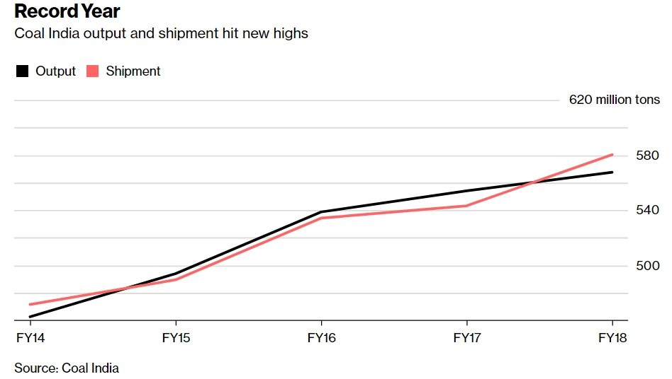 Coal India's production, shipments rise to a record in March