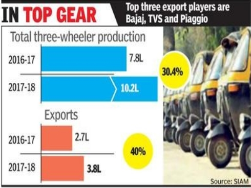 India Inc produces 1 million 3-wheelers in FY18
