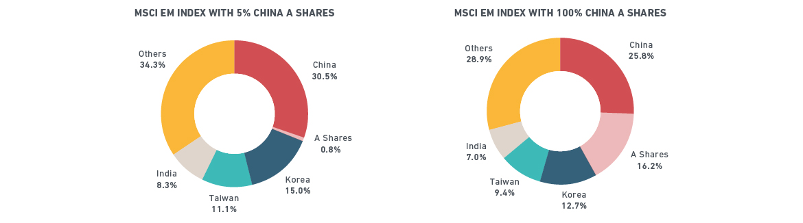 MSCI gives foreign investors chance to share China's market dividends