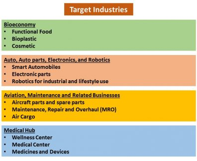 EEC-targetted industries- courtesy Royal Thai Embassy – Washington DC