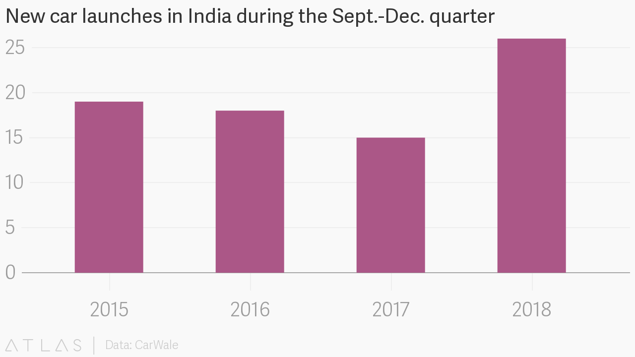 At least one new car will be launched in India each week until December