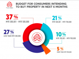 Budget for consumers intending to buy property in the next six months