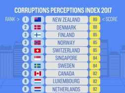 corruptions-perceptions-index
