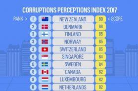 corruptions-perceptions-index