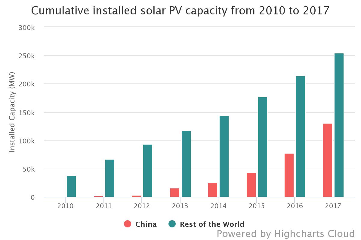cumulative-installed-solar - Source IRENA