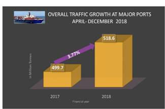 overall traffic growth at major ports in india april-december 2018