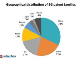 Geographic distribution of 5G patents – courtesy Godfree Roberts Unz Review