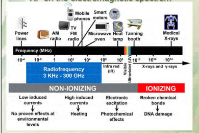 Non-ionising and ionising radiation – courtesy National Collaborating Centre for Environmental Health
