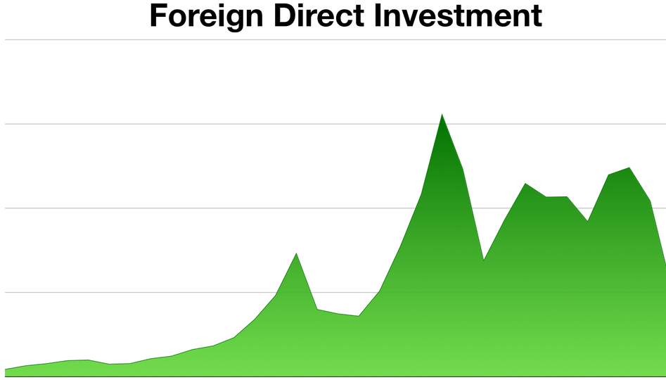 HOW REAL ARE MALAYSIA FDI INFLOWS AND OUTFLOWS? (PART 2)