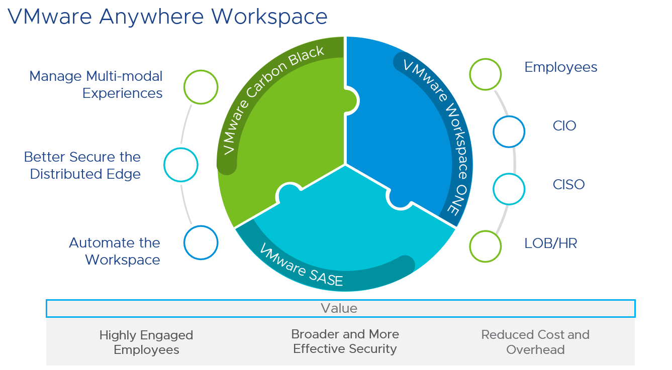 VMware Drives Future-forward Transformation of SEA's Workforce